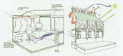 کاربرد انرژي خورشيدي در ساختمان ها