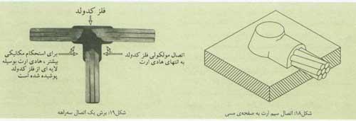 اجرای چاه ارت (2)