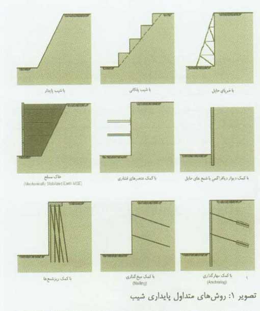 خاک های مشکل آفرین و روش های بهسازی آن (1)