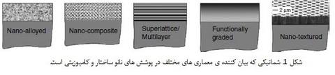 تریبولوژی پوشش های نانوساختار و کامپوزیتی(1)