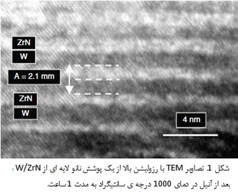 تریبولوژی پوشش های نانوساختار و کامپوزیتی(2)