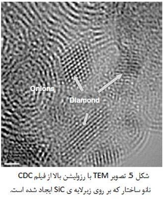 تریبولوژی پوشش های نانوساختار و کامپوزیتی(3)