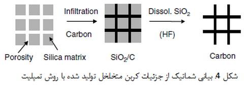 کربن با بافت نانویی ویژه برای ذخیره سازی انرژی الکتروشیمیایی(1)
