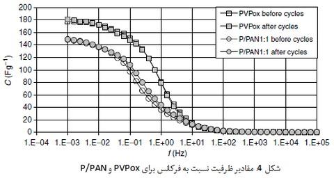 کربن با بافت نانویی ویژه برای ذخیره سازی انرژی الکتروشیمیایی(2)