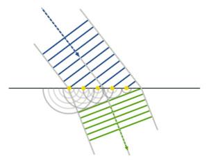 چالشهای نظریه های مربوط به نور