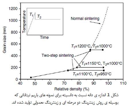 زینترینگ دو مرحله ای سرامیک ها ساختاری
