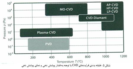 رسوب دهی شیمیایی از فاز بخار( CVD)
