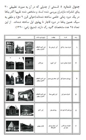 جستارهایی در علل پیدایش و تیپولوژی گنبدهای رٌک در ایران