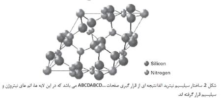 سرامیک های سیالونی( SiAlON ceramics)