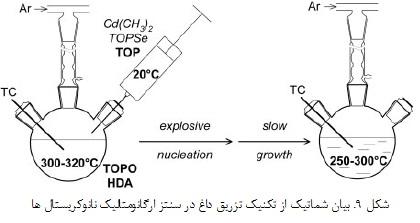 نانو ذرات نیمه رسانا(1)