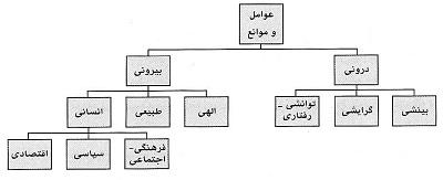 عوامل و موانع تعلیم و تربیت اسلامی (۱)