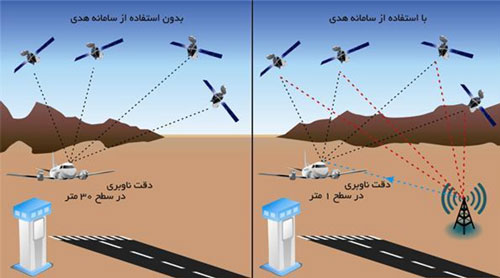 هدی ؛ GPS ناشناخته ایرانی