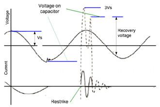 بررسی اضافه ولتاژها در سیستم های قدرت