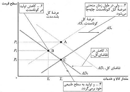 دو عامل نوسانات اقتصادي
