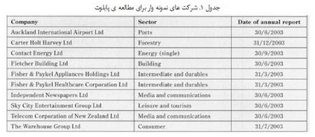 تحلیل محتوا در حسابداری(1)