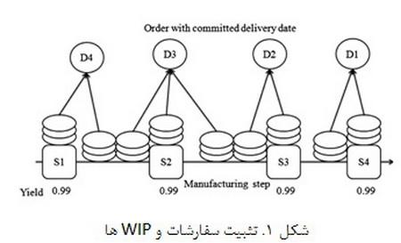 طراحی و آنالیز مشارکتی در مدیریت شبکهی زنجیرهی تأمین(2)