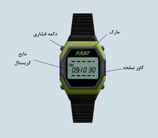 %name قسمتهای مختلف ساعت مچی چیست؟