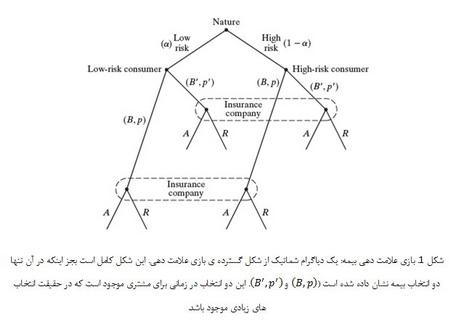اقتصاد اطلاعاتی (1)