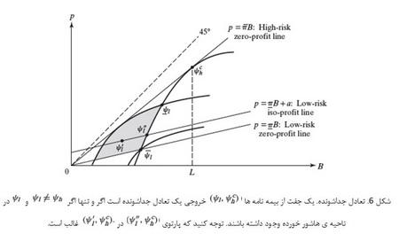 اقتصاد اطلاعاتی (2)