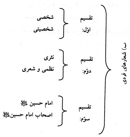 شعارهای عاشورا (2)