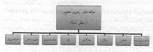 مؤلفههای رهبری معنوی از منظر قرآن و معارف رضوی