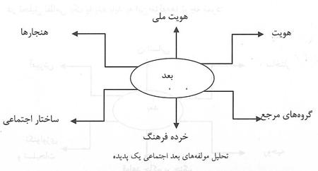 ارائه مدل تحلیل جامع جریان تکفیری و راهبردهای مقابله با آن