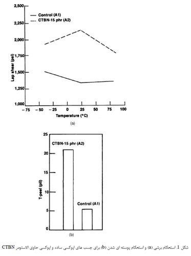 ترکیب و فرمولاسیون چسب ها(3)