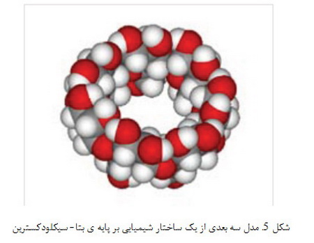 رایت اتم به اتم