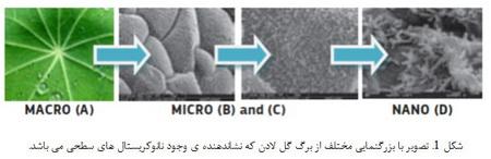 مقدمه ای بر علم نانو و نانوتکنولوژی (2)
