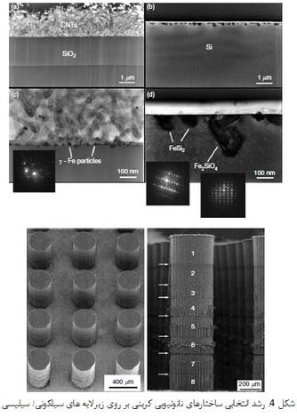فرایندهای کنترل شده برای رشد ساختارهای نانوتیوب کربنی (1)