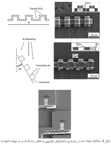 فرایندهای کنترل شده برای رشد ساختارهای نانوتیوب کربنی (2)